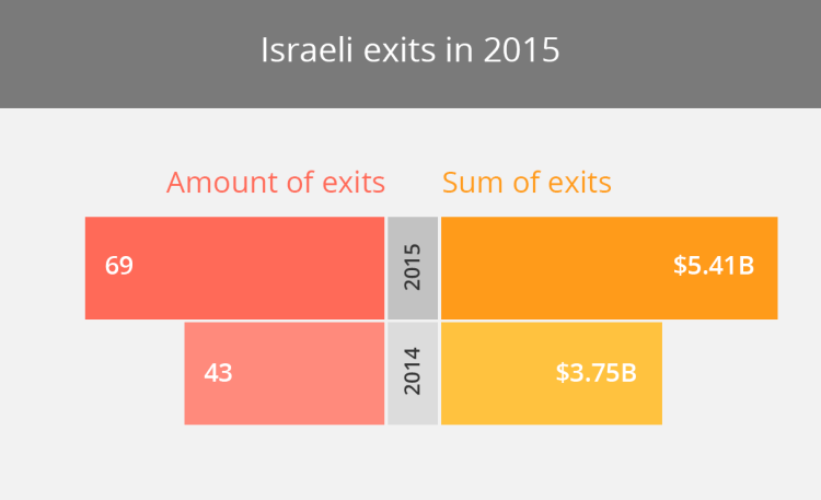Israeli Exits in 2015